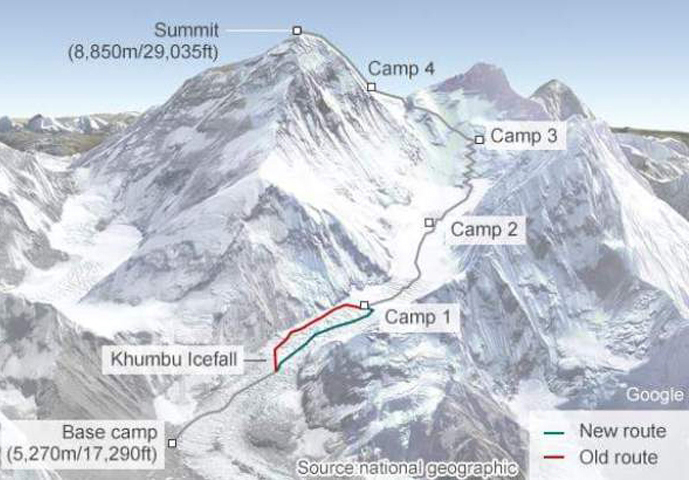 Everest normal route